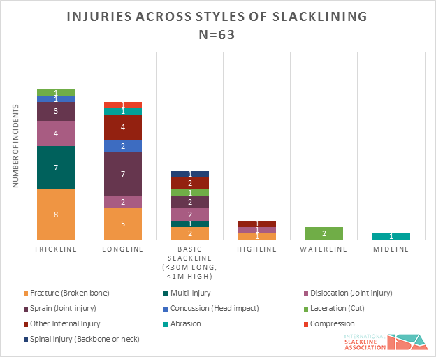 figure-6-slackline-incidents-injury-across-styles-of-slacklining2