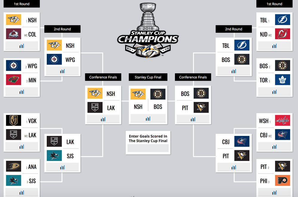 Nick's Stanley Cup Playoff Picks 1