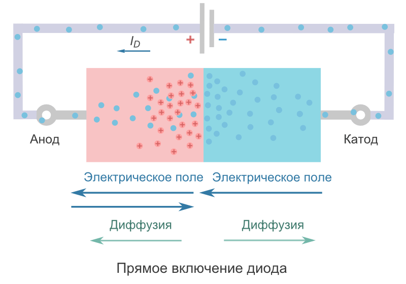Includerea directă a diodei