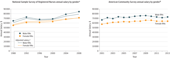 73d294cc99654 Female nurses' salaries went from about $55,000 in 1988 to $63,000 in 2013.  This is probably around the average wage increase during that time.