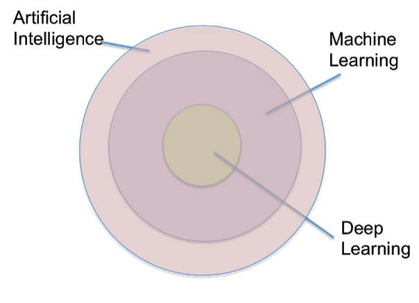 Omnipotent deep learning Artificial Intelligence