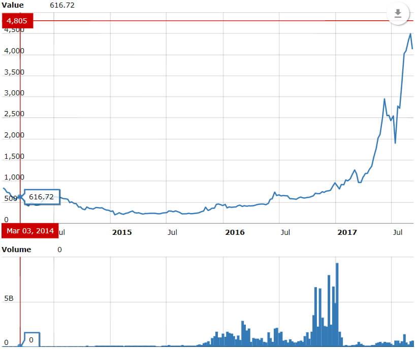 investasi bitcoin, Investasi BitCoin, SlaveBerdasi-Analisa Saham