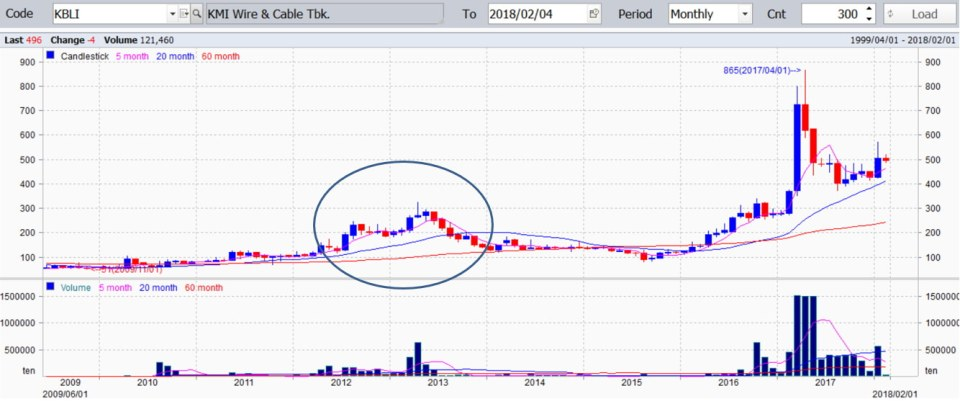 chart saham kbli