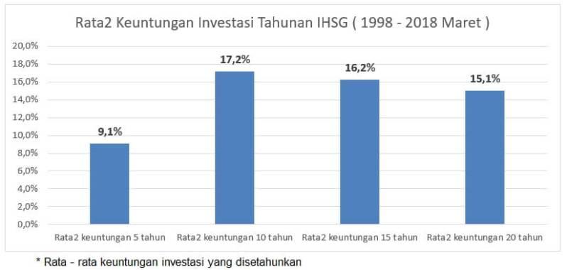 keuntungan investasi, Keuntungan Investasi Buat yang anti rugi, SlaveBerdasi