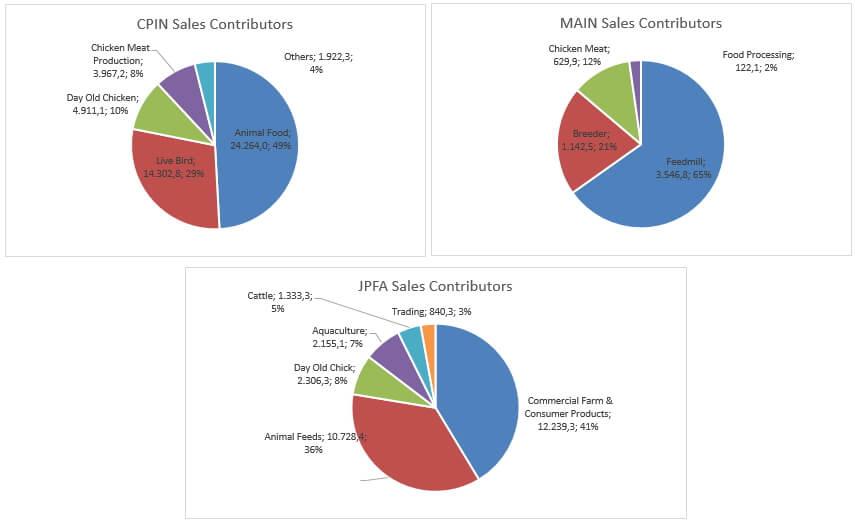 analisa saham peternakan, Analisa Saham Peternakan ( CPIN , JPFA , MAIN )