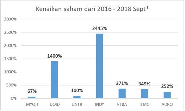kenaikan saham batubara 2016 - 2018
