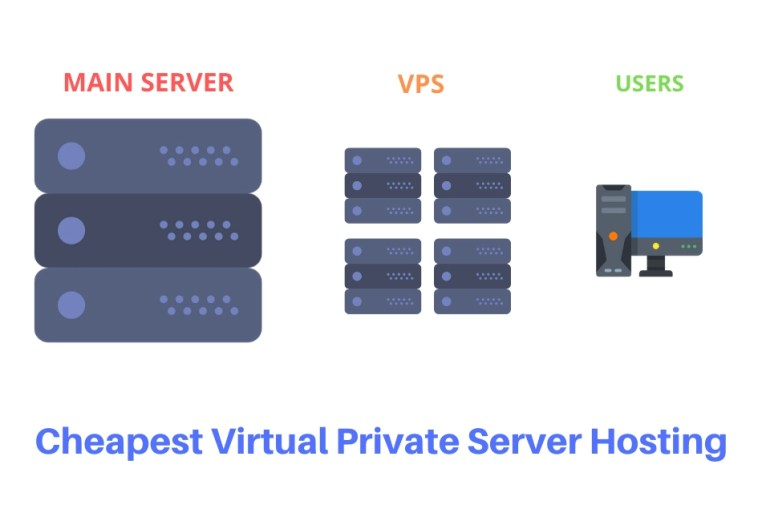 Cheapest Virtual Private Server Hosting (VPS)