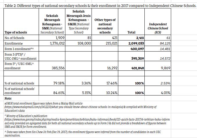% of secondary enrollment