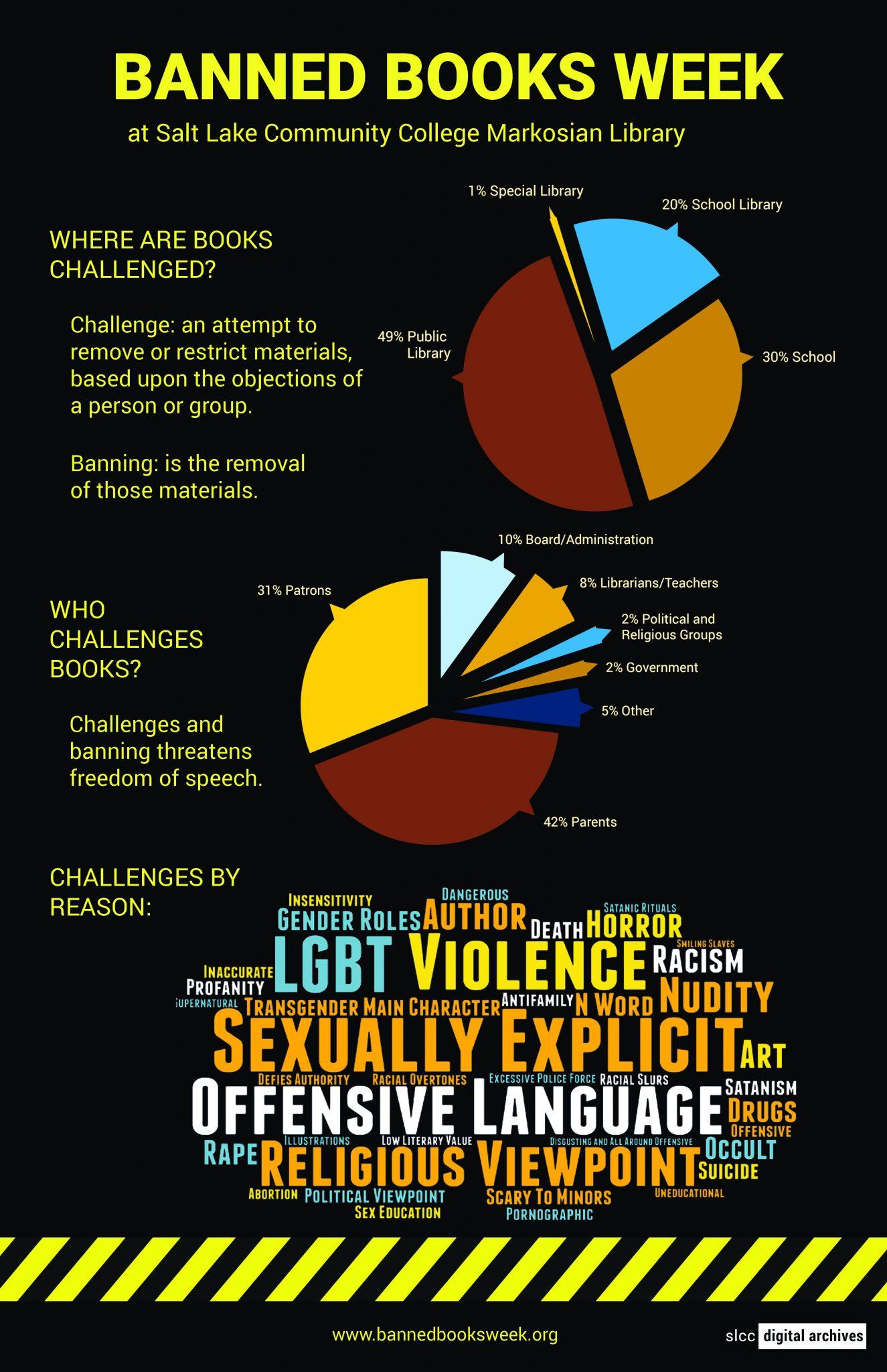 Banned Books Week Salt Lake Community College Digital