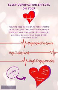 Sleep Deprivation Effects on your Heart