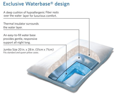 Description: What Are the Materials & Layers in a Waterbase Pillow? | Mediflow