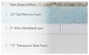 Meaning of memory foam