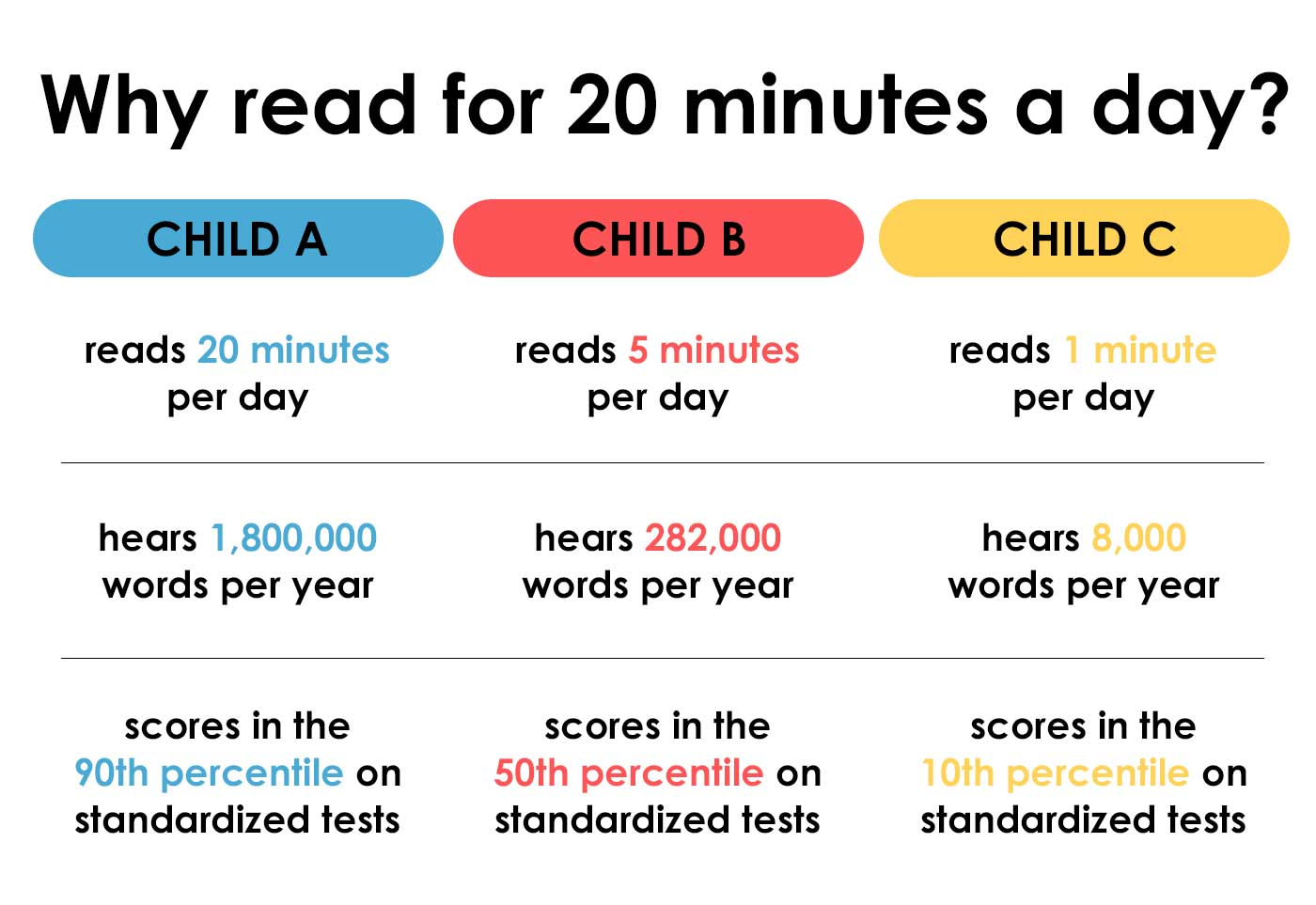 Why Read for 20 Minutes a Day?