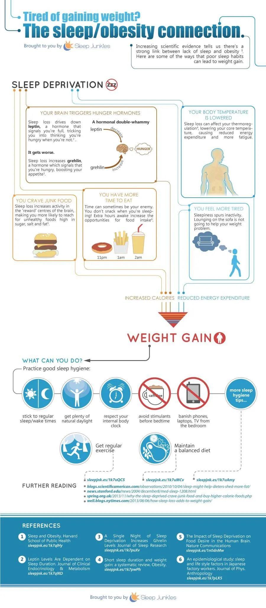 Sleep Junkies Tired of gaining weight infographic