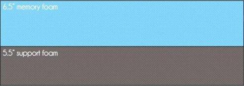 """Memory foam mattress example - 6.5"""" memory foam, 5.5"""" support foam"""