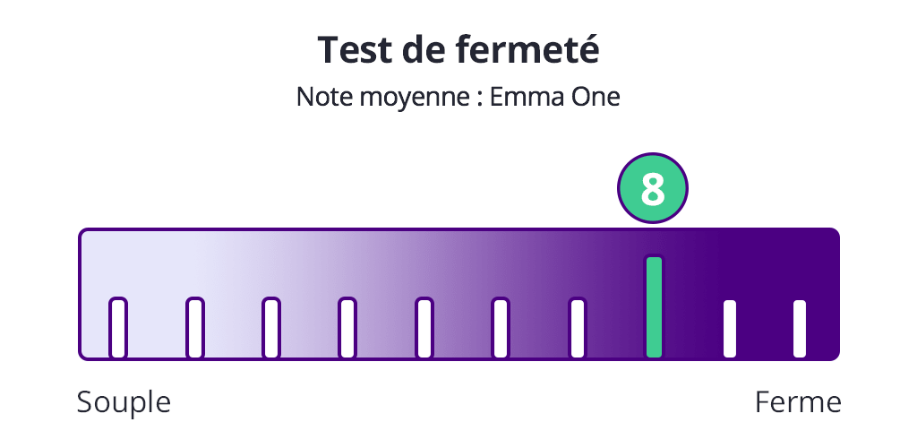 test fermeté emma one