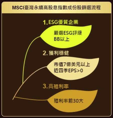 台灣永續高股息指數成分股篩選流程