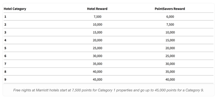 Marriott Rewards Premier Visa 80,000-Point Sign-Up Bonus