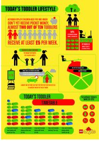 LEGO DUPLO TOddler Survey  infographic FV Nov