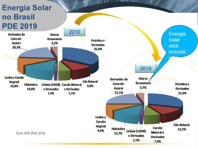 curso de instalação de energia solar em curitiba mais presencial gratis