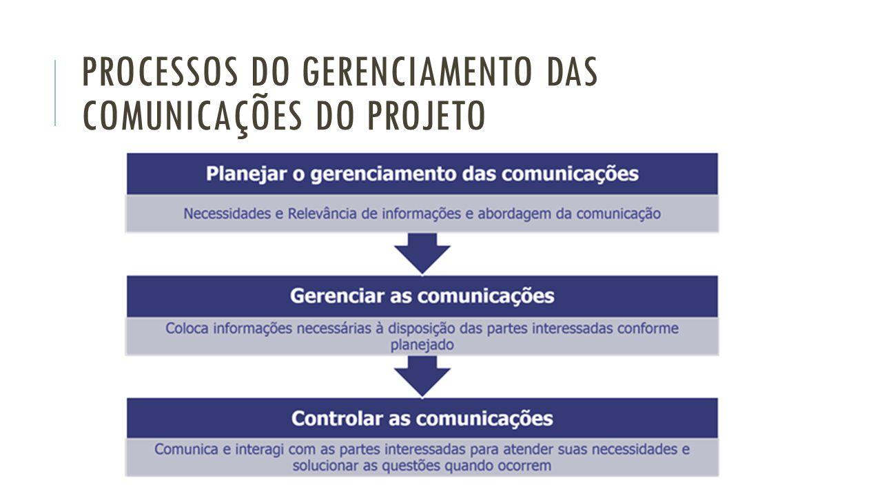 Resultado de imagem para Processos de Gerenciamento das comunicações do projeto