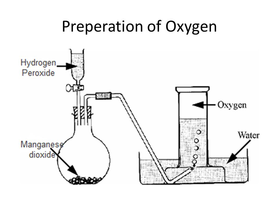 Chemical Peroxide Equation Hydrogen