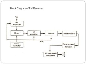 FM RECEIVER AND DETECTION  ppt video online download