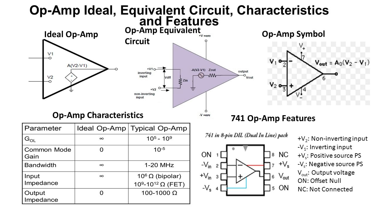 Ideal Op Amp Gain Equation