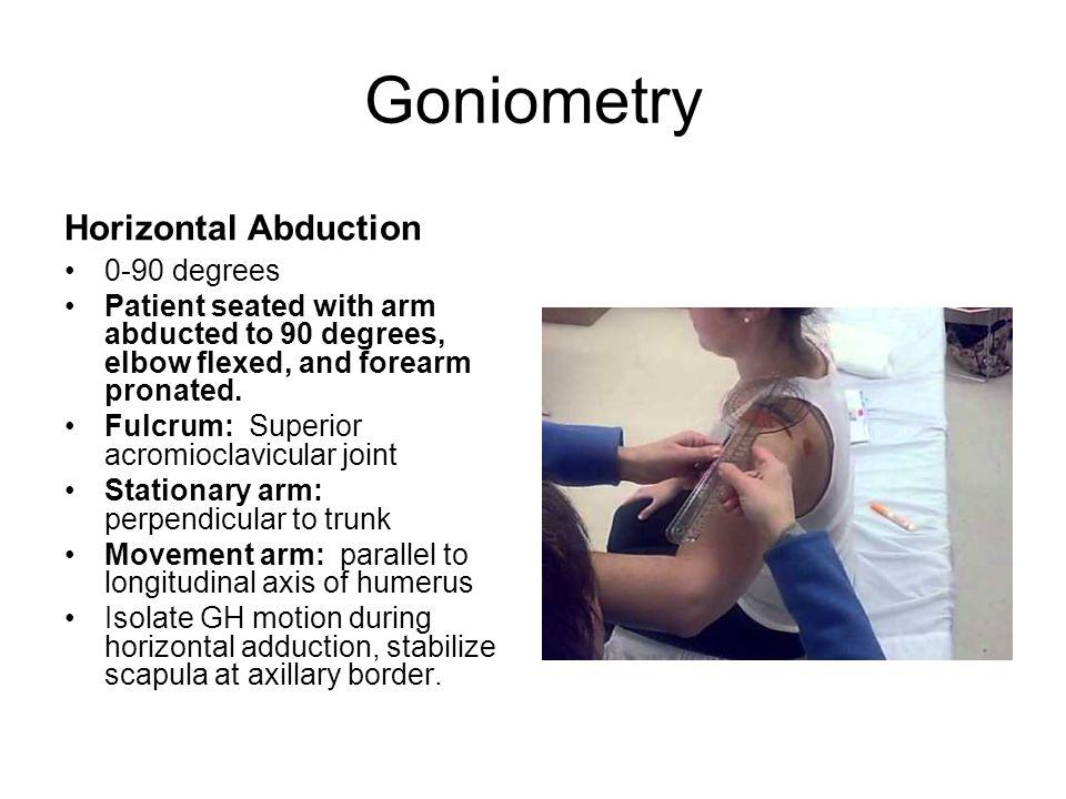 Axis Of Rotation Anatomy