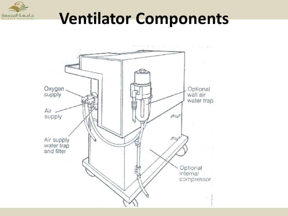 Ventilator Parts Mechanical