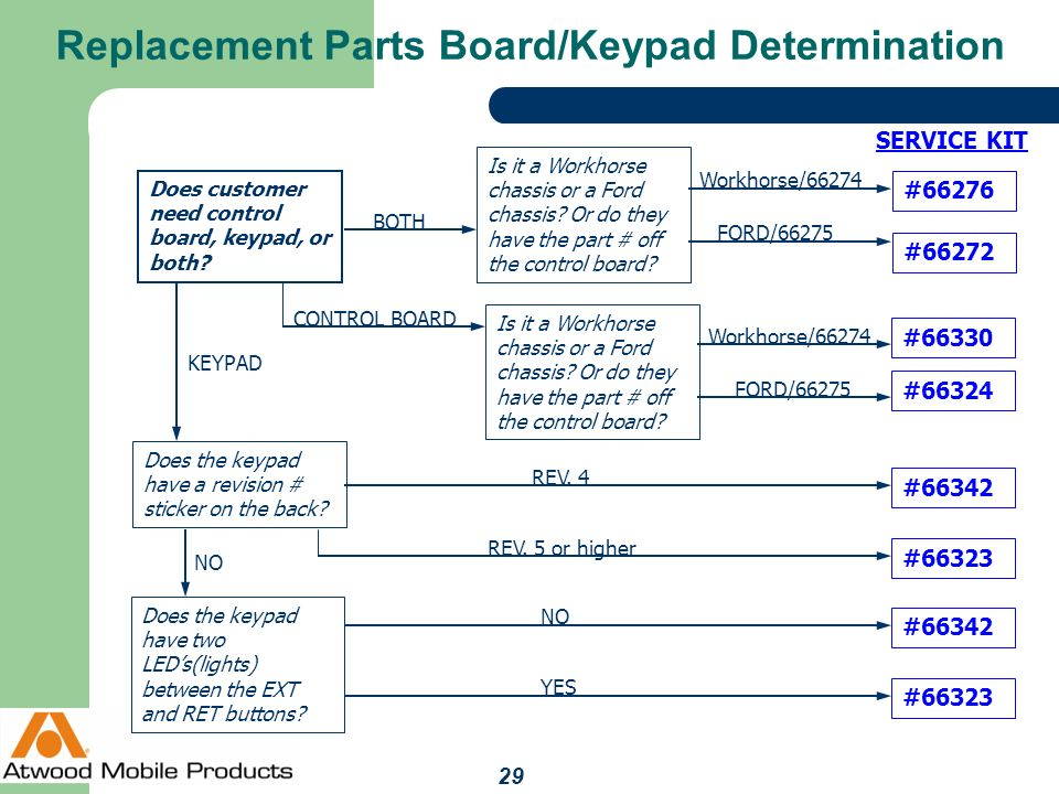 Replacement+Parts+Board%2FKeypad+Determination?resize\\\=665%2C499 workhorse wiring diagrams starter bluebird wiring diagrams workhorse motorhome chassis wiring diagram at soozxer.org