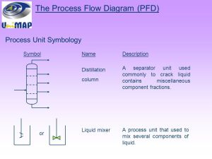 CHEMICAL PROCESS DIAGRAM  ppt video online download