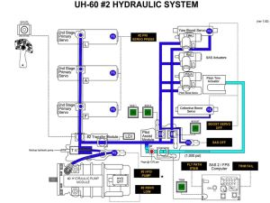 UH60 HYDRAULIC SYSTEM BY: CW2 Ron Nelson  ppt video online download