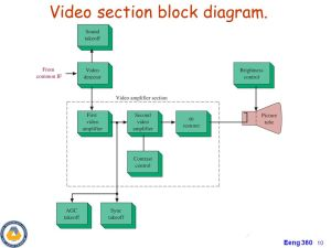 Chapter4 Transmitter and Receiver Applications AM and FM Radios  ppt video online download