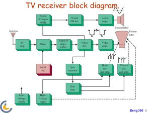Chapter4 Transmitter and Receiver Applications AM and FM