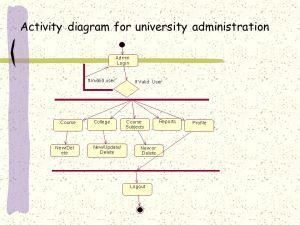 UNIVERSITY MANAGEMENT SYSTEM  ppt video online download