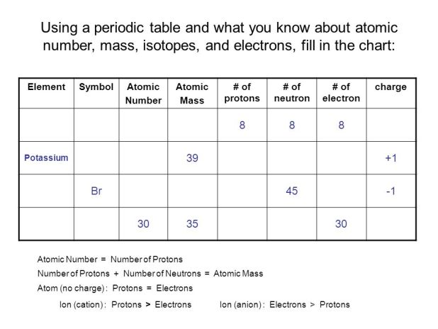 Periodic table activity protons neutrons electrons and isotopes periodic table activity protons neutrons electrons and isotopes periodic table activity protons neutrons electrons and isotopes urtaz Image collections