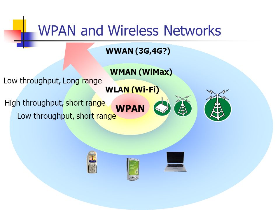 Personal Area Network Wi Fi