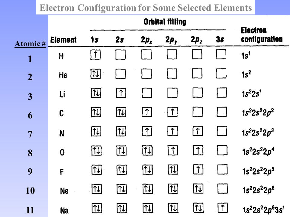 Periodic Table With Orbital Configuration