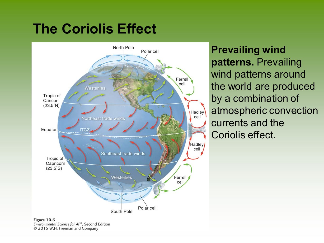 Coriolis Effect Wind Worksheet