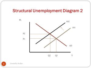 TYPES & CAUSES OF UNEMPLOYMENT  ppt video online download