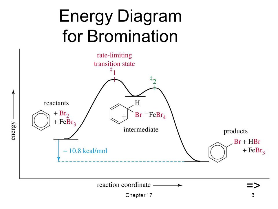 2 Step Activation Energy Graph