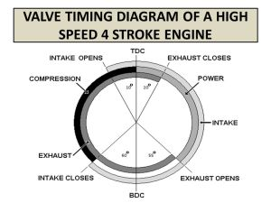 VALVE TIMING DIAGRAM OF FOUR STROKE ENGINES  ppt video