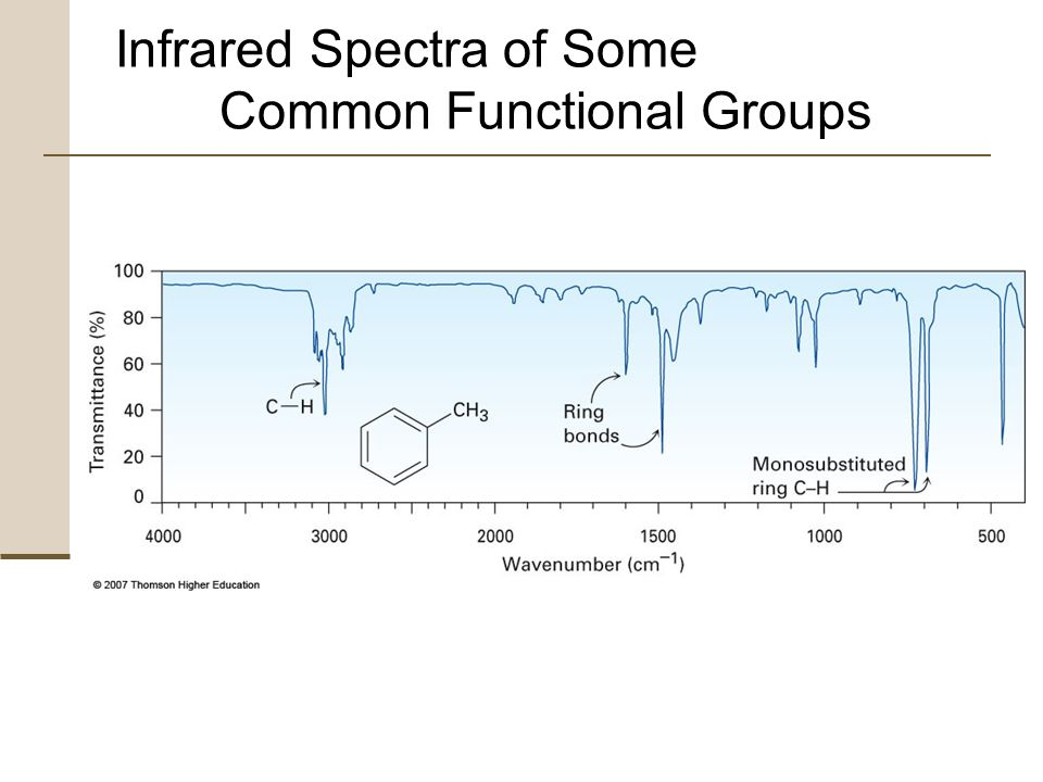 Functional Groups Ir Spectra
