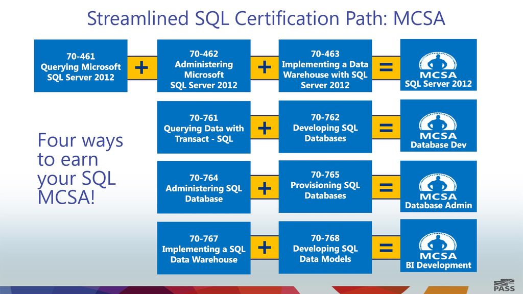 Microsoft Sql Server Certification Exam
