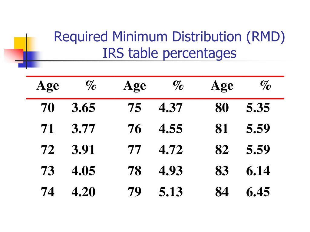 Rmd Table Percentage