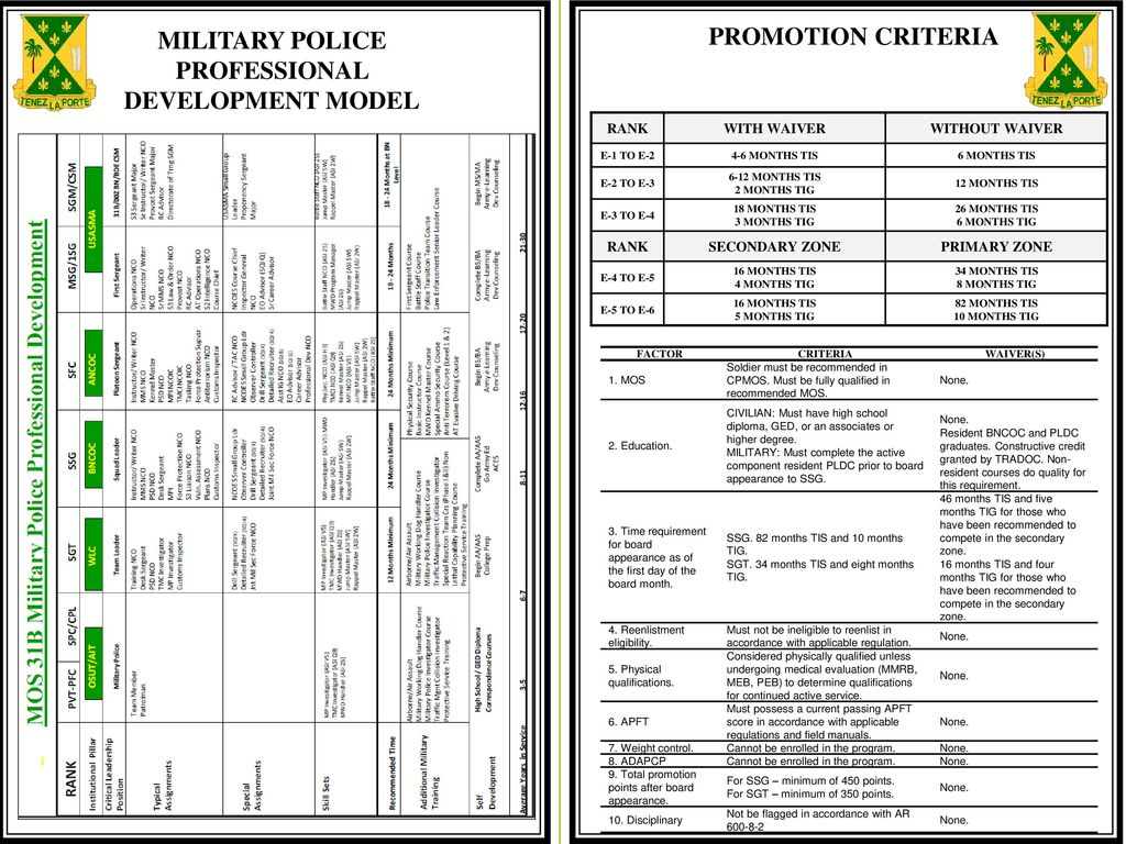 Promotion Worksheet Army