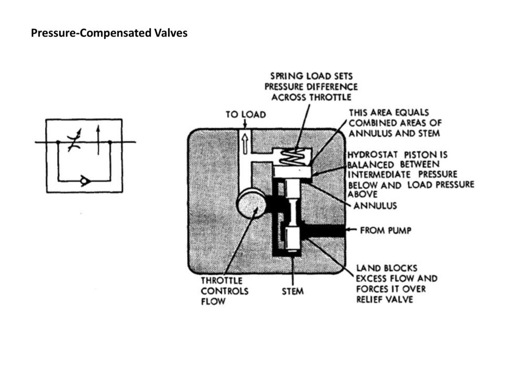Chapter 8 Hydraulic Valves