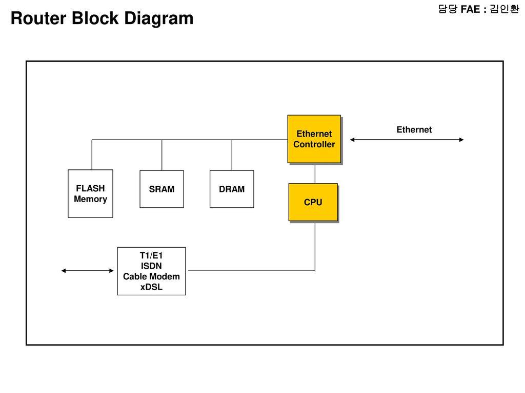 Magnificent Isdn Block Diagram Wiring Diagram Wiring 101 Cranwise Assnl