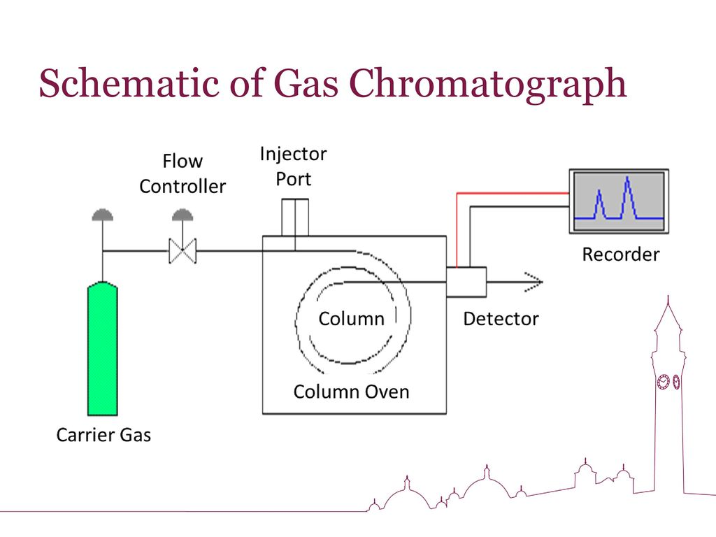 Wmctc Chromatography Workshop 7th Feb Ppt Download